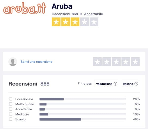 Aruba hosting wordpress